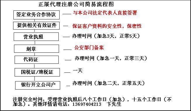 代理注册公司流程图